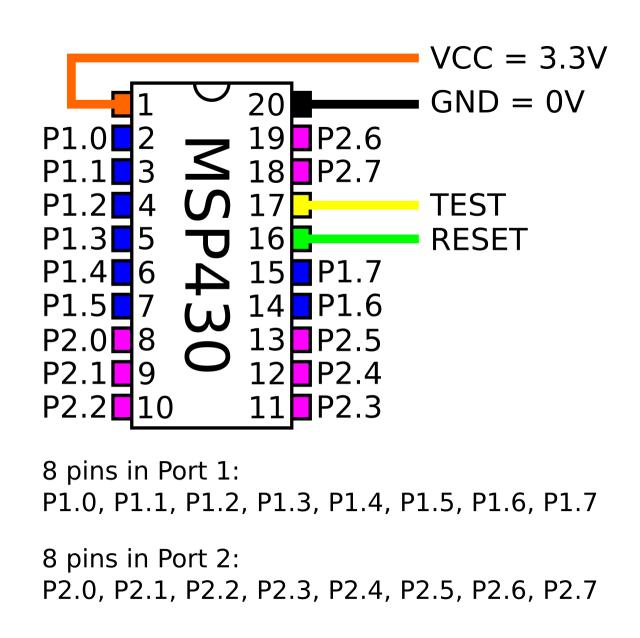 msp430_ports